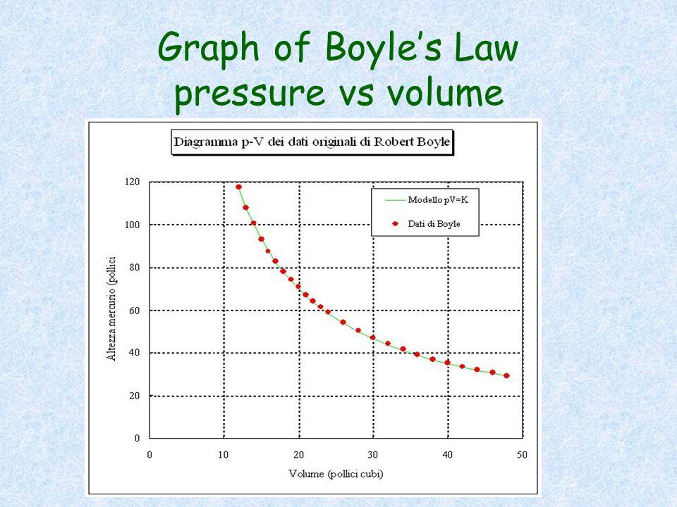 Graph of Boyle's Law pressure vs volume