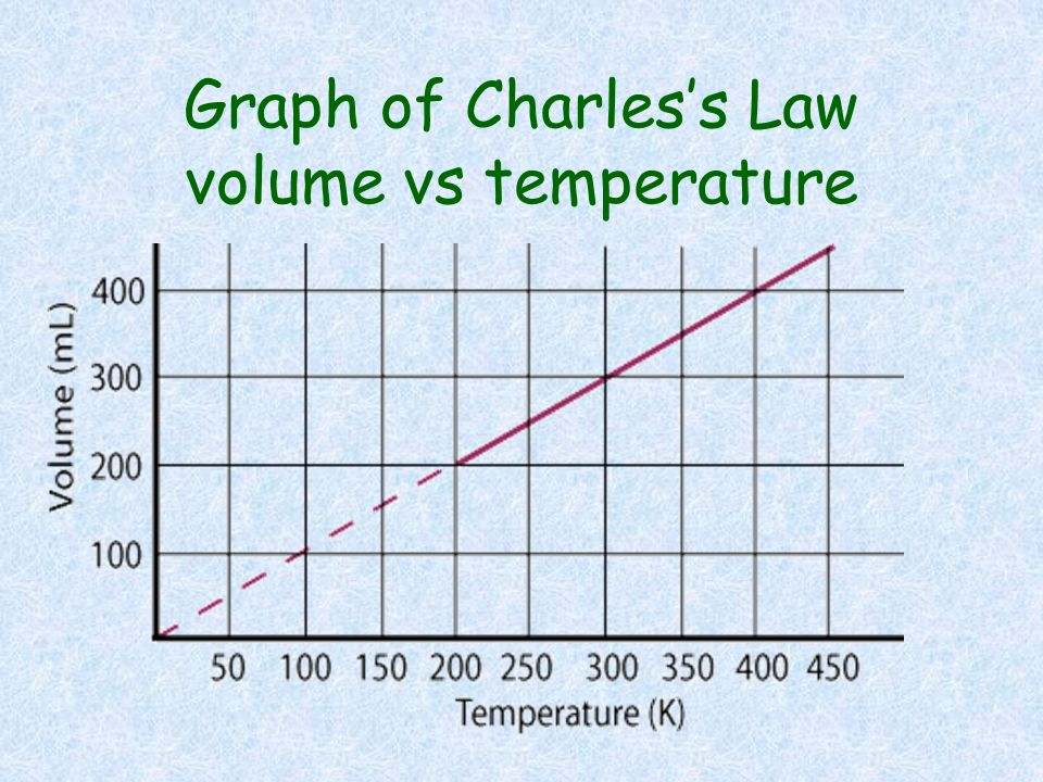 Graph of Charles's Law volume vs temperature