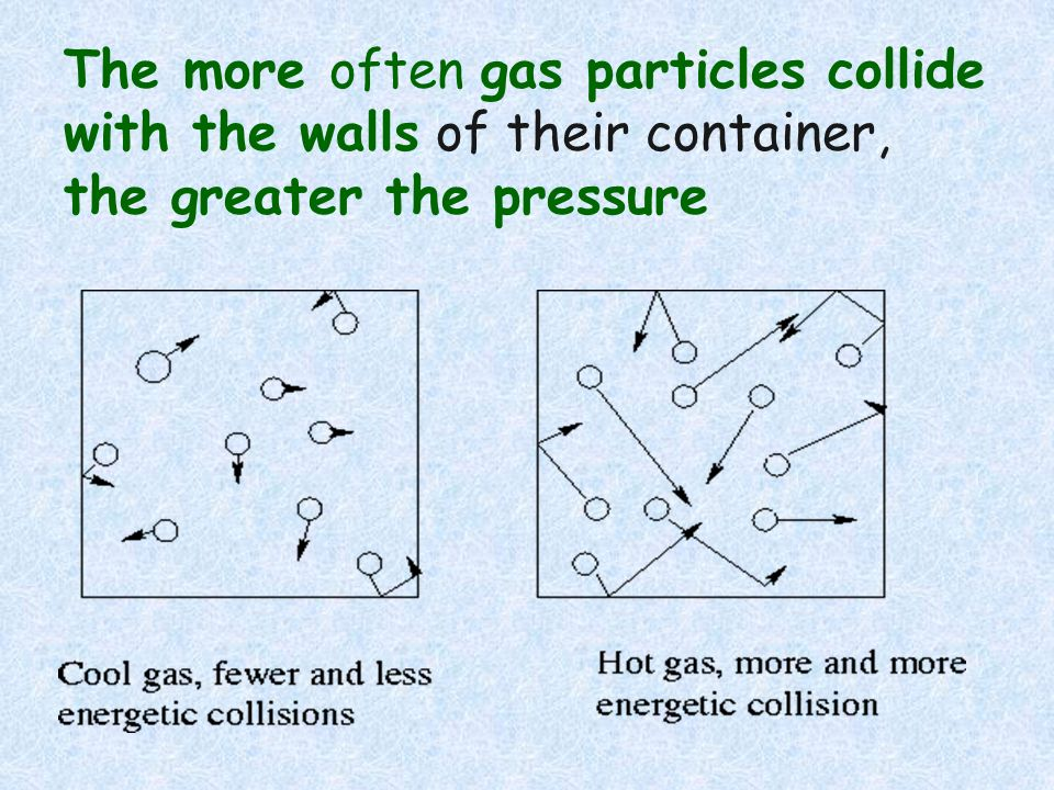 The more often gas particles collide with the walls of their container, the greater the pressure