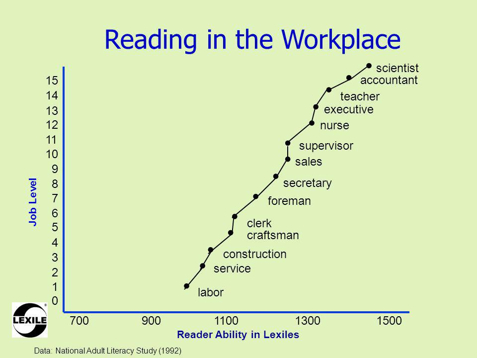 Reading in the Workplace