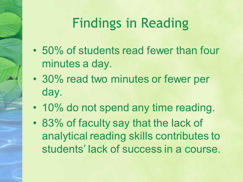 Findings in Reading 50% of students read fewer than four minutes a day. 30% read two minutes or fewer per day.