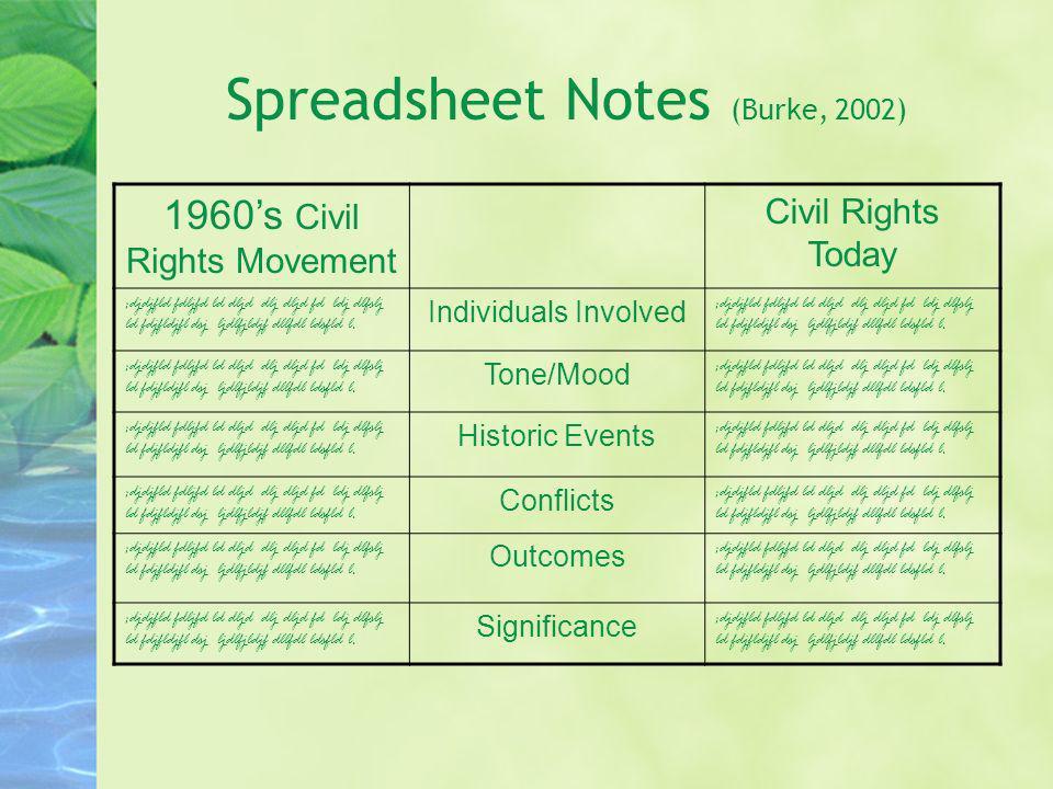 Spreadsheet Notes (Burke, 2002)