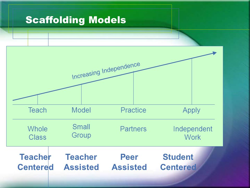 Scaffolding Models Teacher Centered Teacher Assisted Peer Assisted