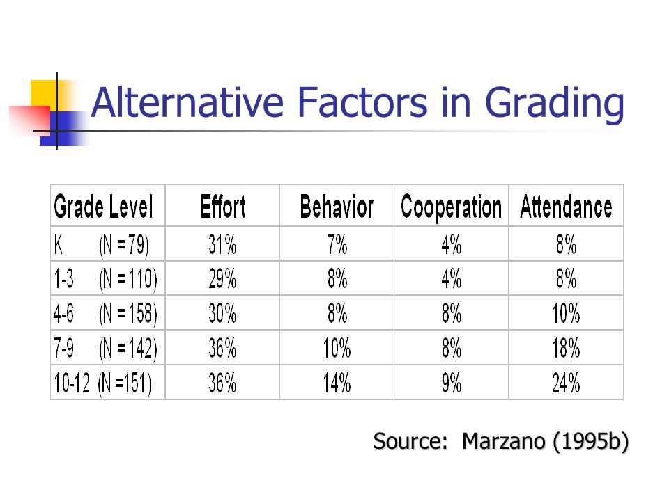 Alternative Factors in Grading