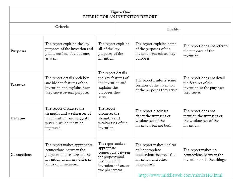 Figure One RUBRIC FOR AN INVENTION REPORT