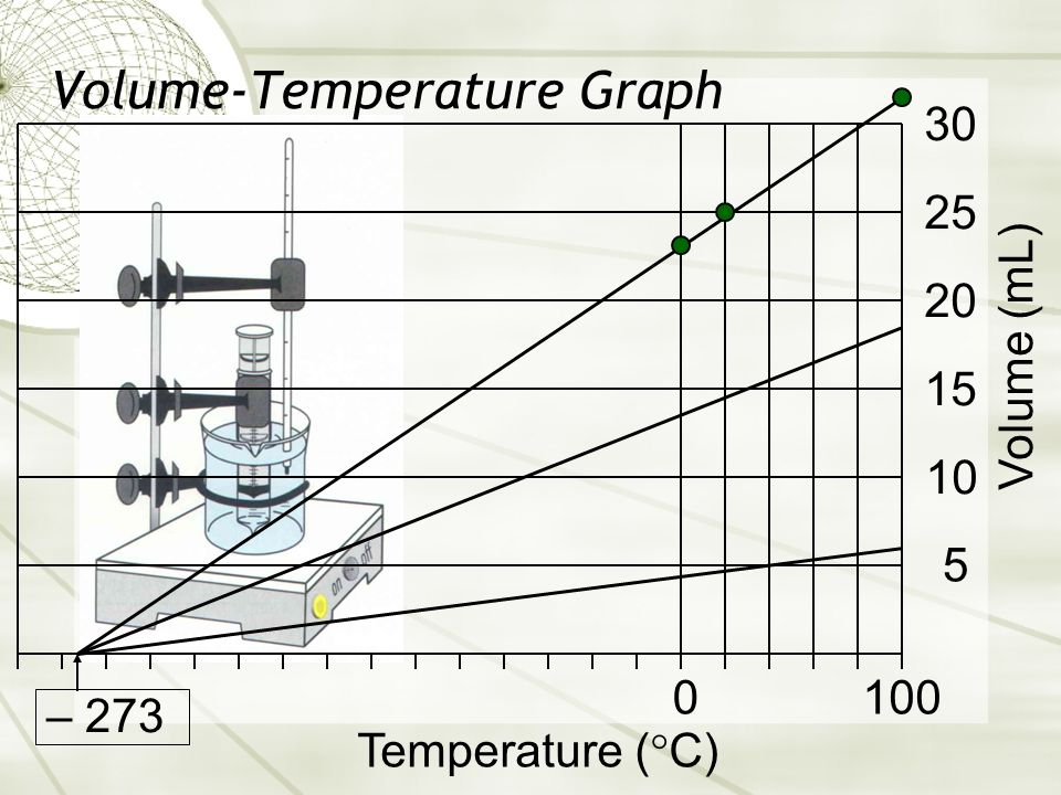 Volume-Temperature Graph