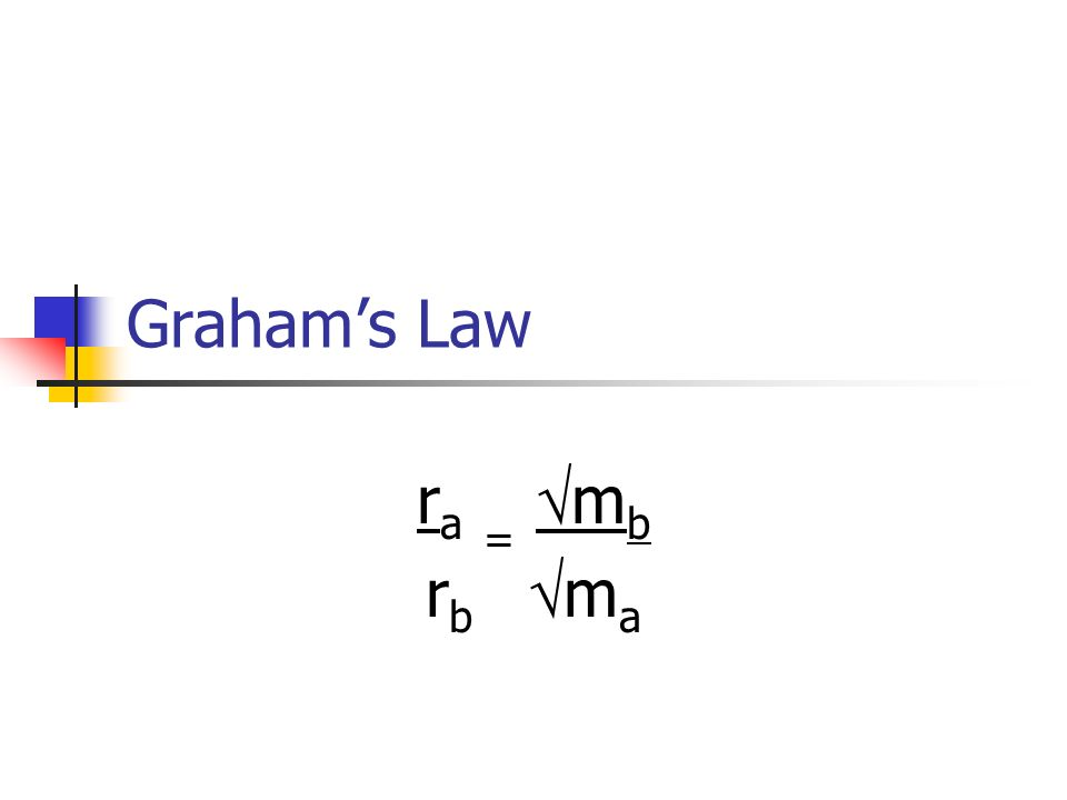 Graham's Law ra = mb rb ma