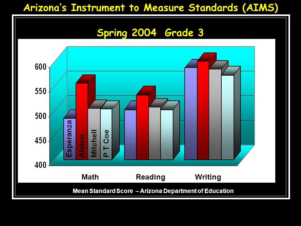 Arizona's Instrument to Measure Standards (AIMS) Spring 2004 Grade 3