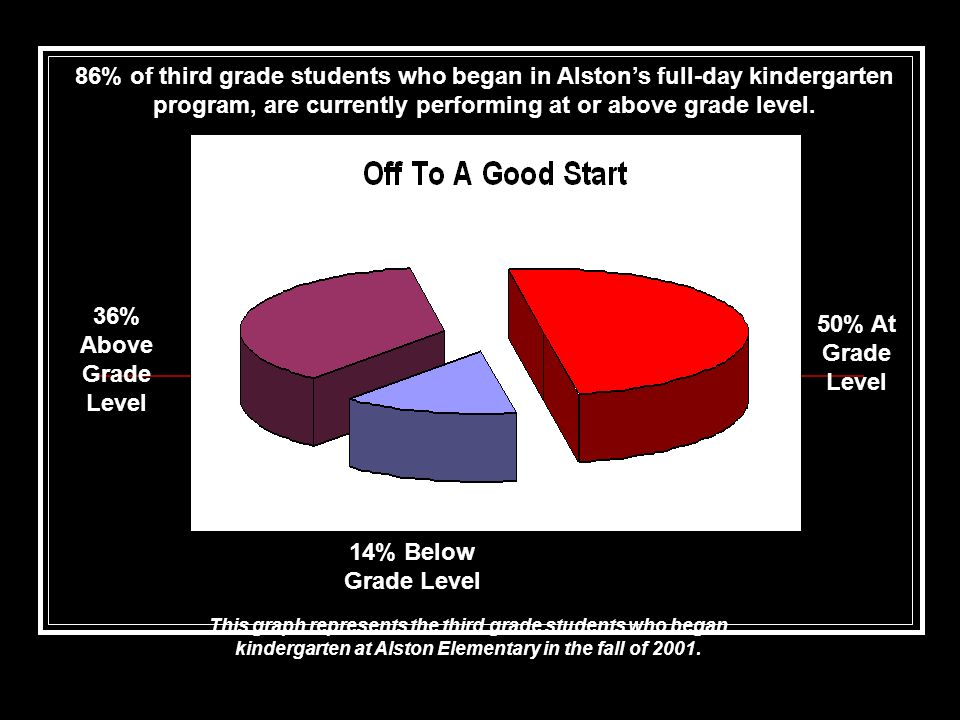 86% of third grade students who began in Alston's full-day kindergarten program, are currently performing at or above grade level.