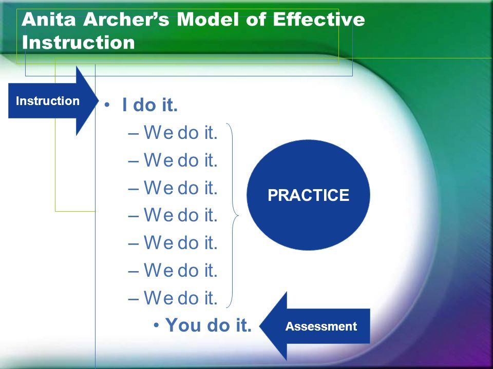 Anita Archer's Model of Effective Instruction