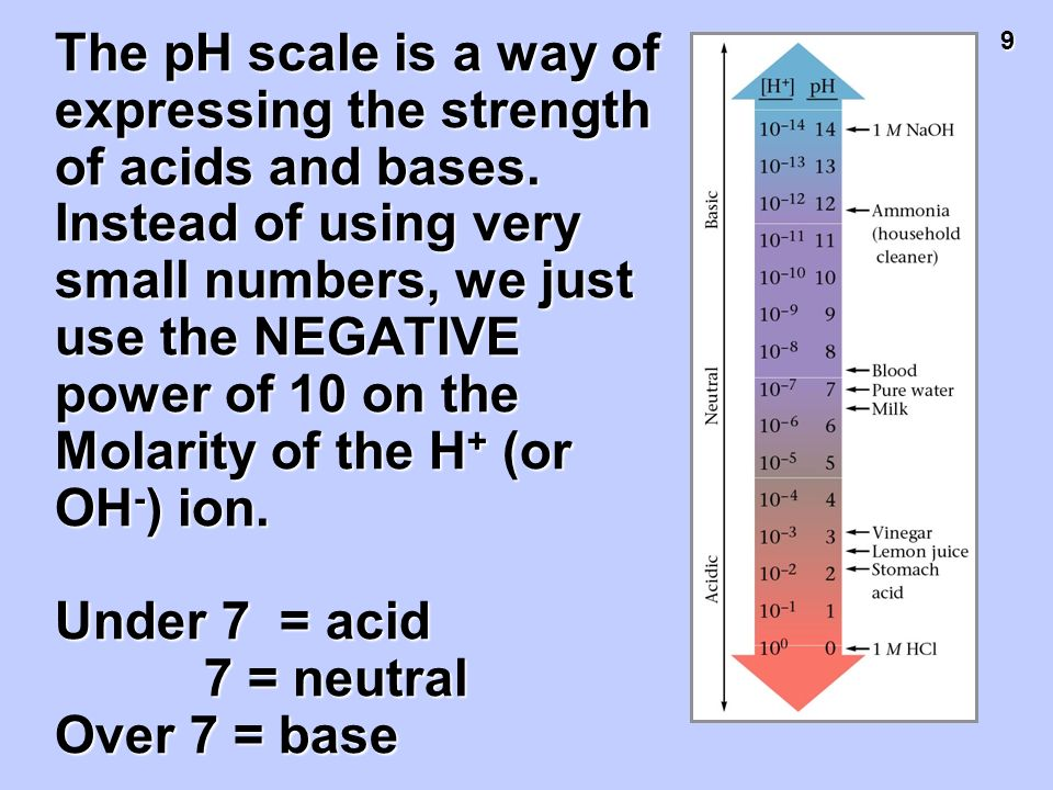 The pH scale is a way of expressing the strength of acids and bases