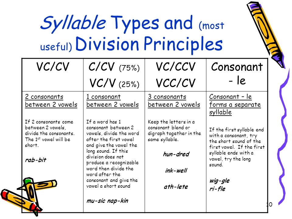 Syllable Types and (most useful) Division Principles
