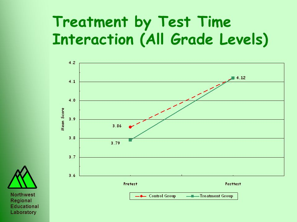 Treatment by Test Time Interaction (All Grade Levels)