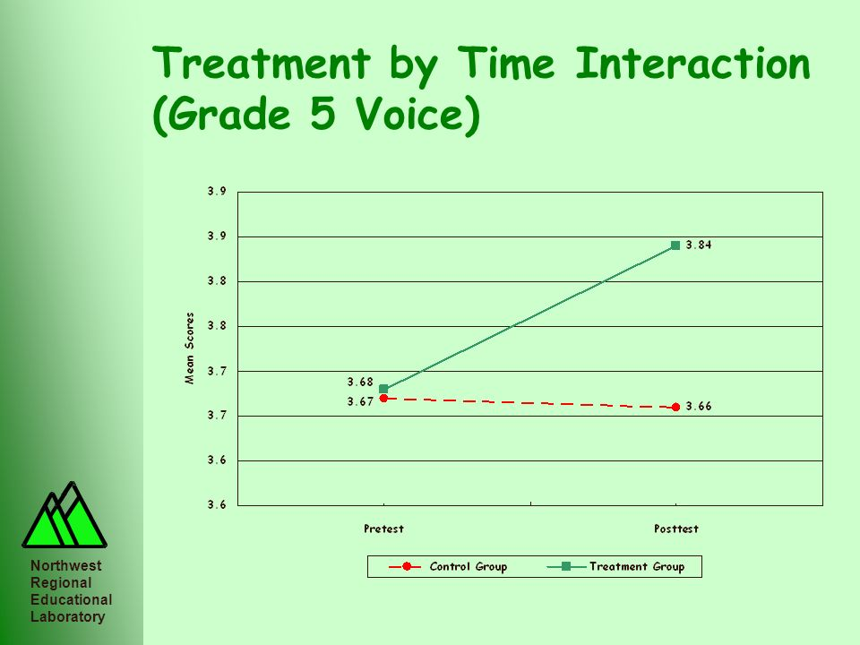 Treatment by Time Interaction (Grade 5 Voice)