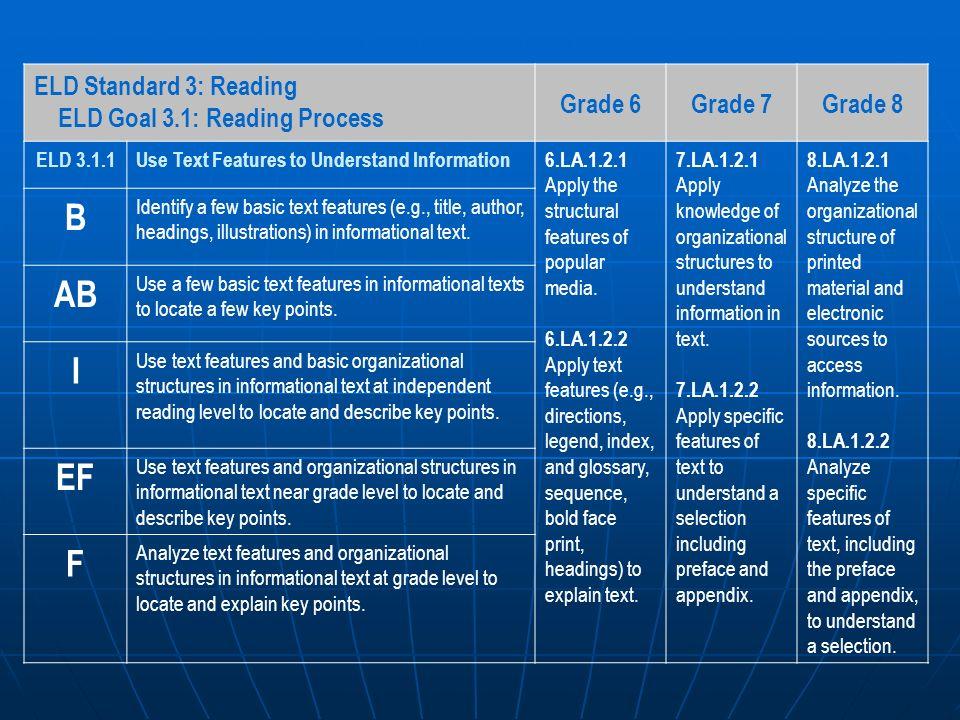 B AB I EF F ELD Standard 3: Reading ELD Goal 3.1: Reading Process