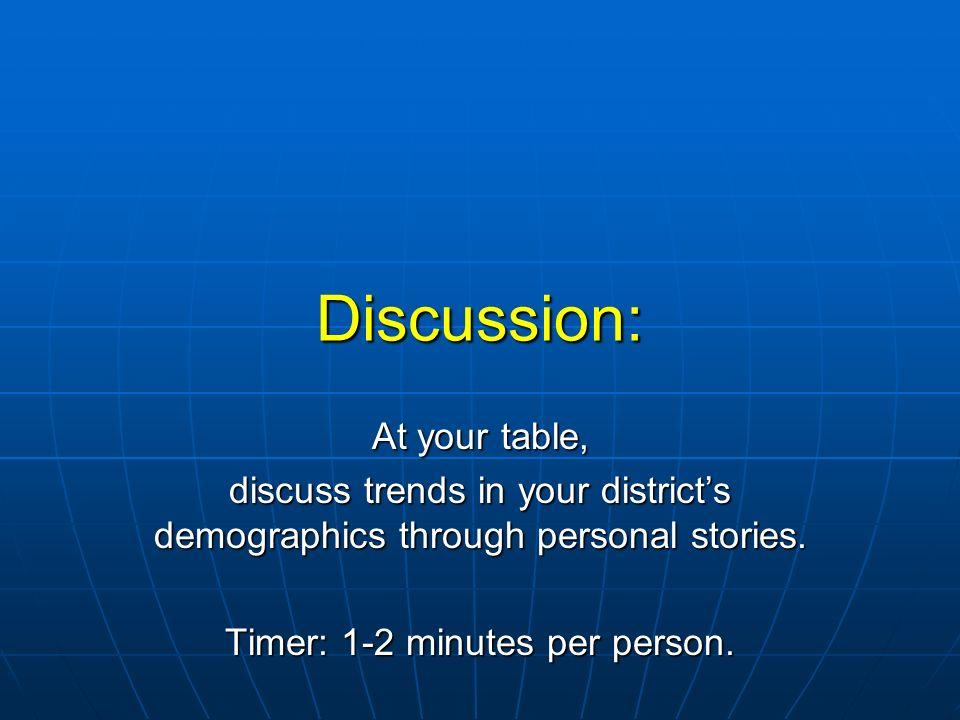 Timer: 1-2 minutes per person.