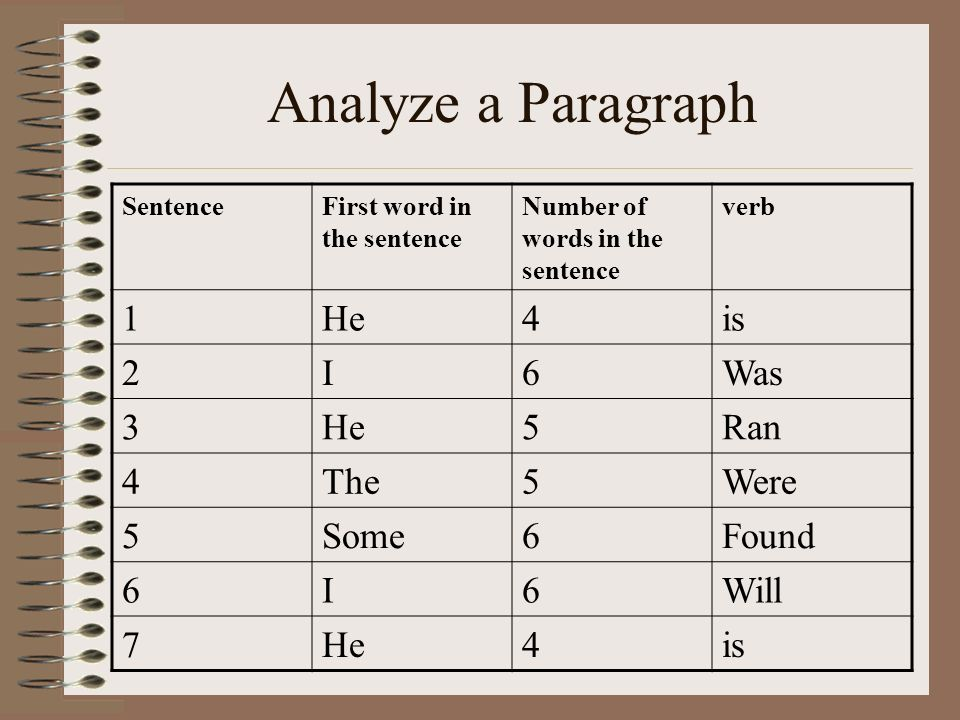 Analyze a Paragraph 1 He 4 is 2 I 6 Was 3 5 Ran The Were Some Found