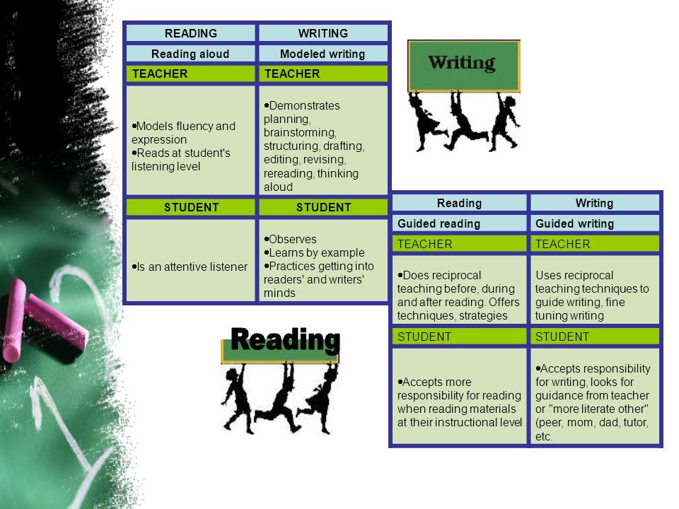 Reading READING WRITING Reading aloud Modeled writing TEACHER