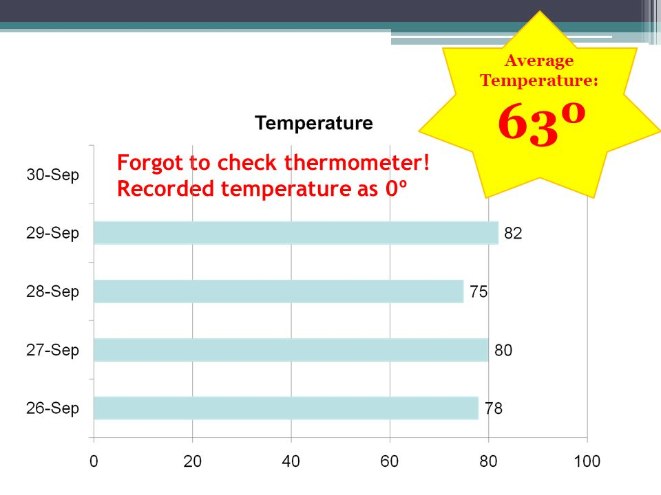 Forgot to check thermometer! Recorded temperature as 0º