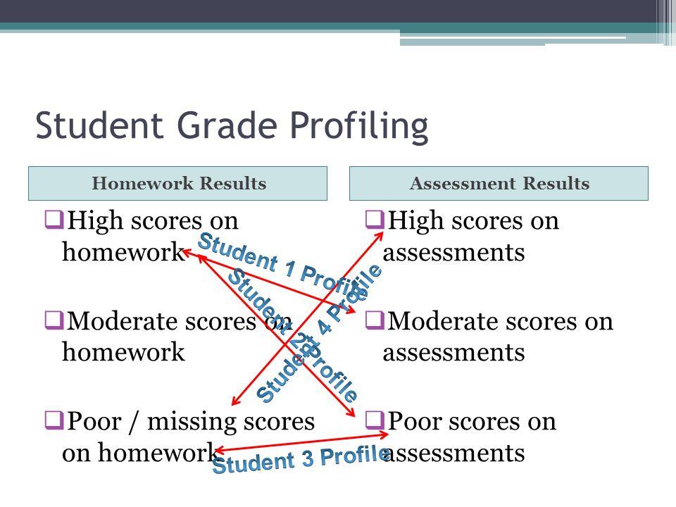 Student Grade Profiling