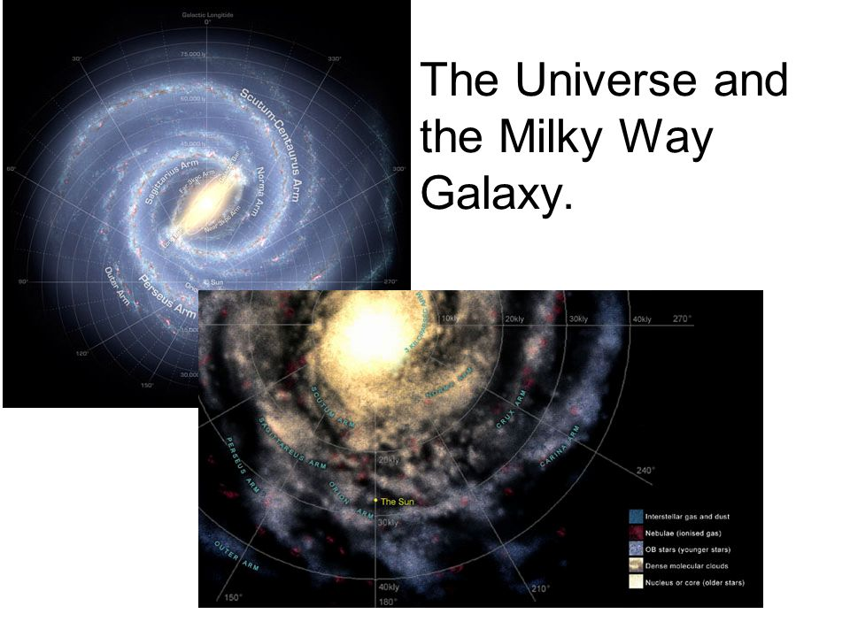The Universe and the Milky Way Galaxy.