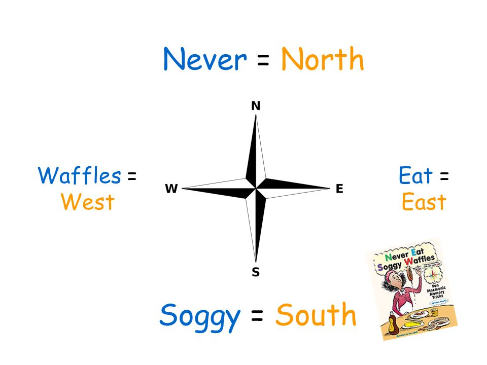 Never = North Waffles = West Eat = East Soggy = South