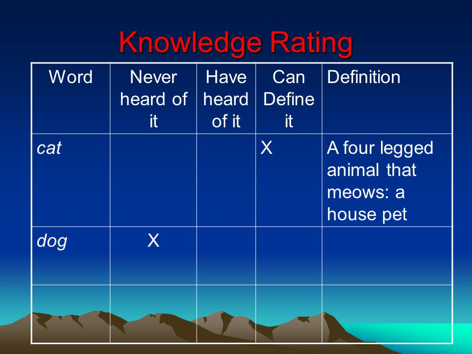 Knowledge Rating Word Never heard of it Have heard of it Can Define it