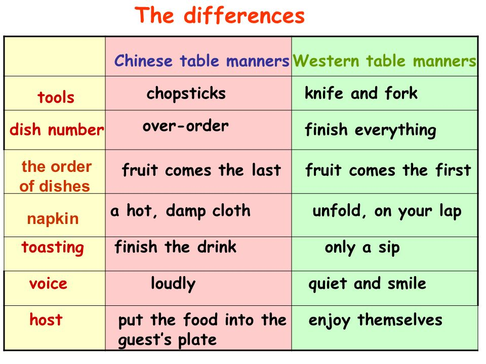 table manners in china In this paper, we will talk about chinese and western table manners and finding  out the reasons the purpose is to improve our intercultural.