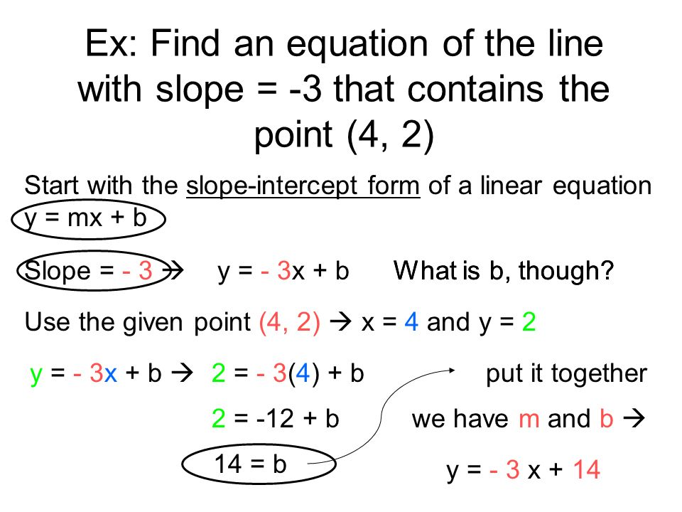 slope intercept form using one point  Algebra Review #14 - Lessons - Tes Teach