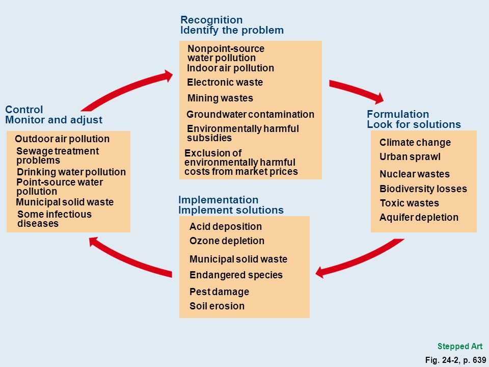 the solutions and implementation to the problem of air pollution Health and air pollution air pollution – challenges and solutions  implementation of passive actions to deal with air pollution .