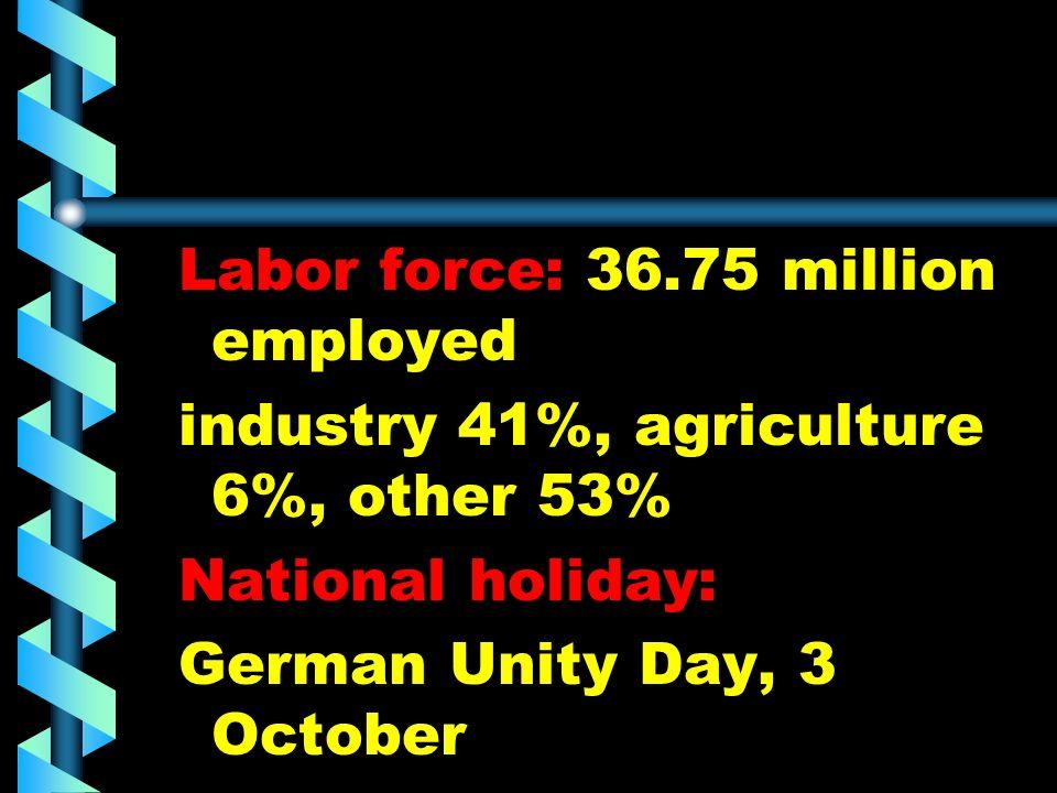 Labor force: 36.75 million employed