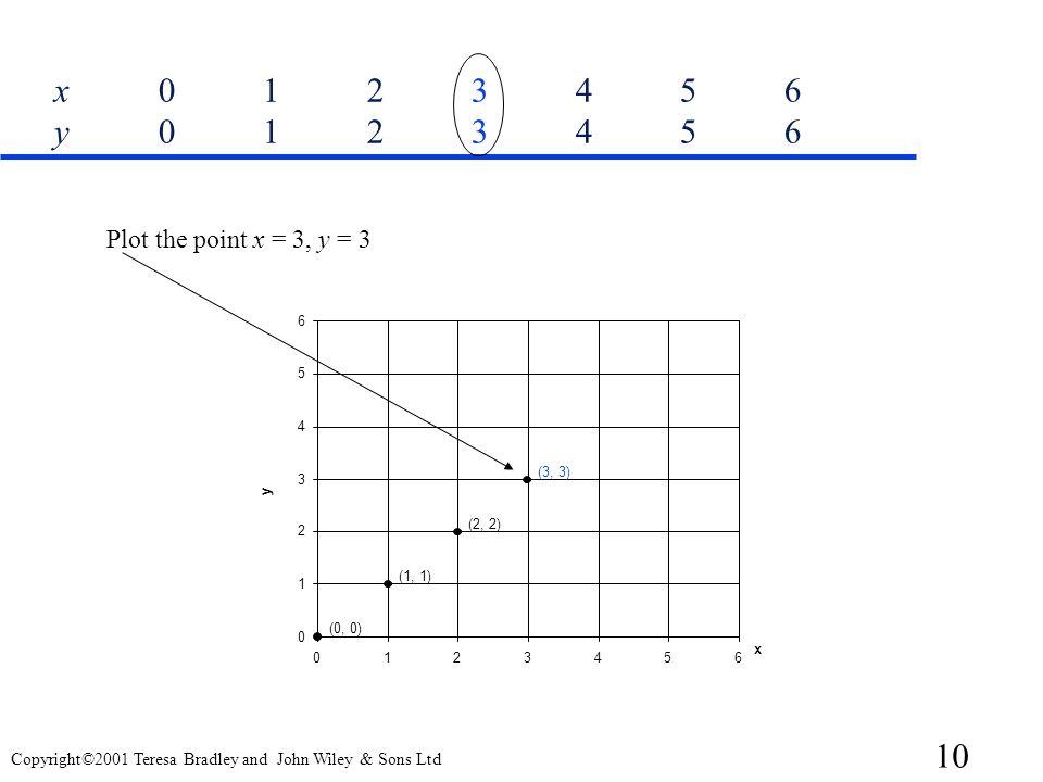 x 0 1 2 3 4 5 6 y 0 1 2 3 4 5 6 Plot the point x = 3, y = 3. 6. 5. 4. (3, 3) 3. y. (2, 2) 2.