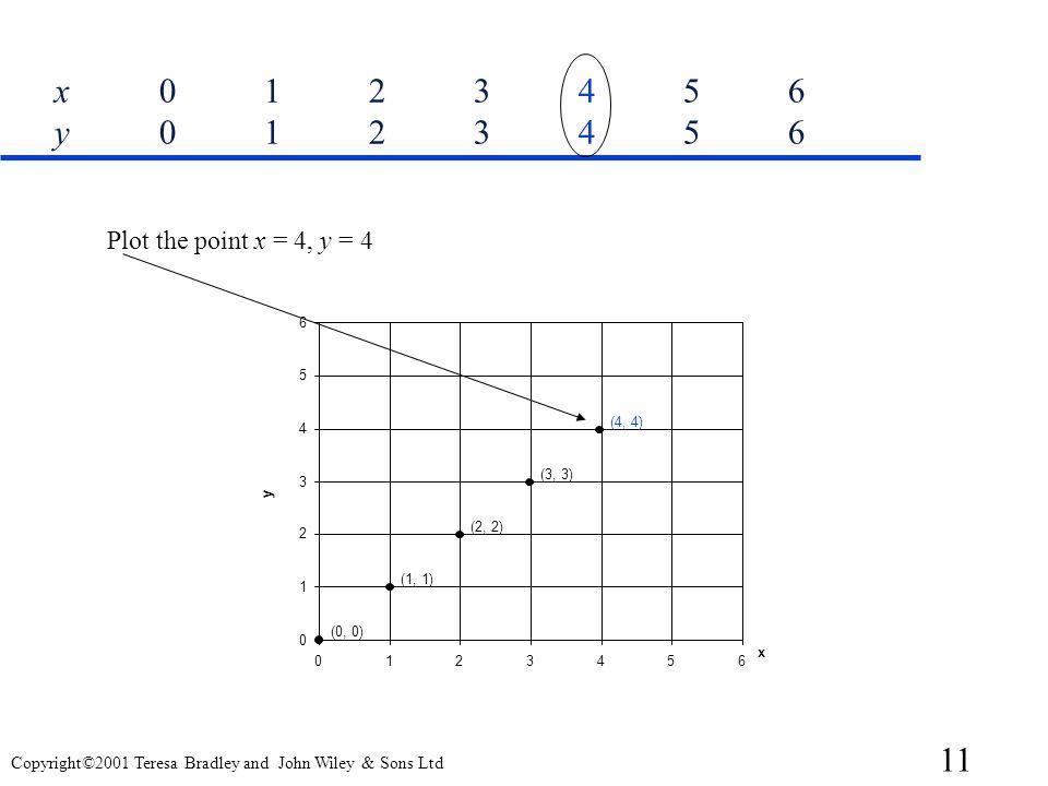 x 0 1 2 3 4 5 6 y 0 1 2 3 4 5 6 Plot the point x = 4, y = 4. 6. 5. 4. (4, 4) (3, 3) 3. y. (2, 2)