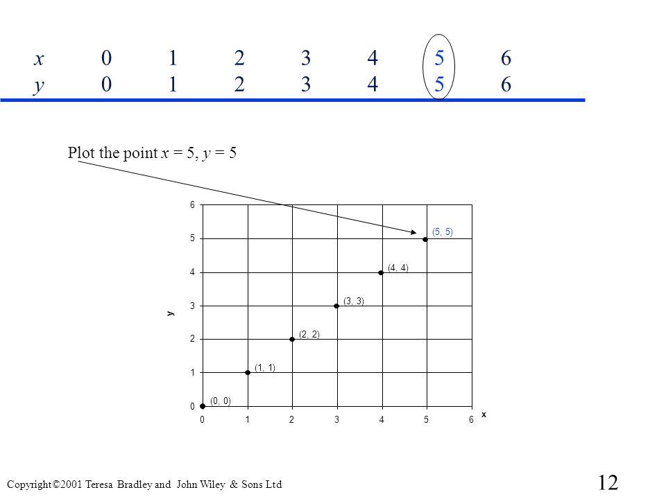 x 0 1 2 3 4 5 6 y 0 1 2 3 4 5 6 Plot the point x = 5, y = 5 6 (5, 5) 5