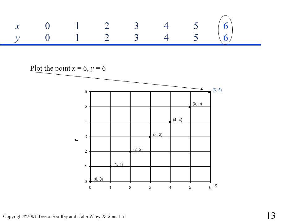 x 0 1 2 3 4 5 6 y 0 1 2 3 4 5 6 Plot the point x = 6, y = 6 6 (6, 6)