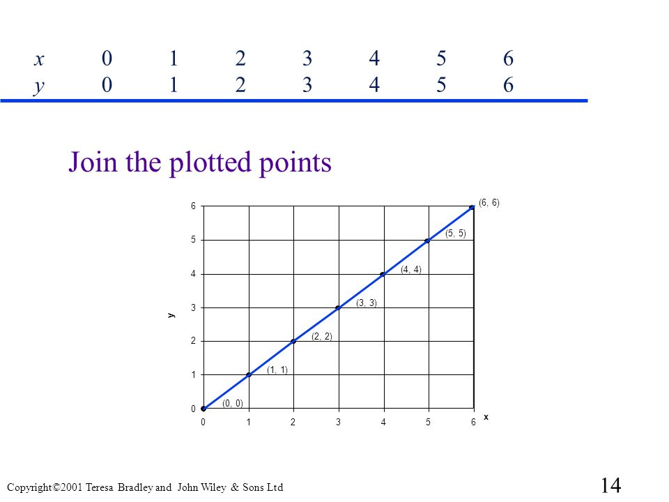 Join the plotted points