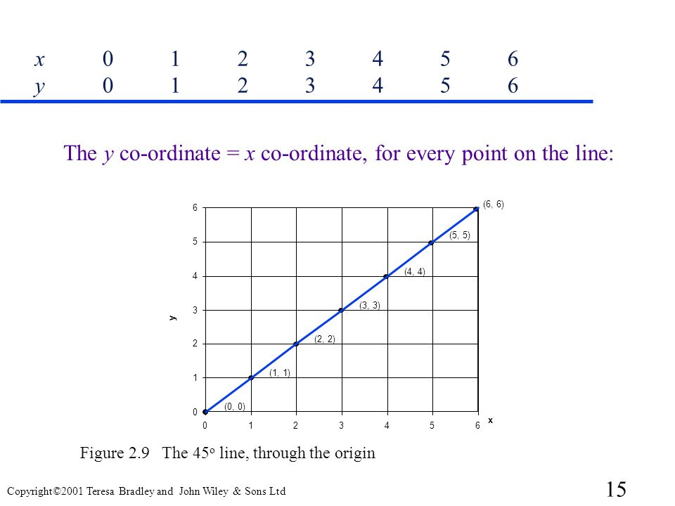 The y co-ordinate = x co-ordinate, for every point on the line: