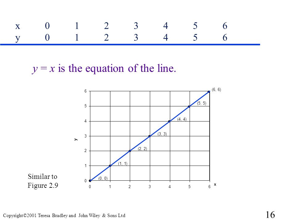 y = x is the equation of the line.