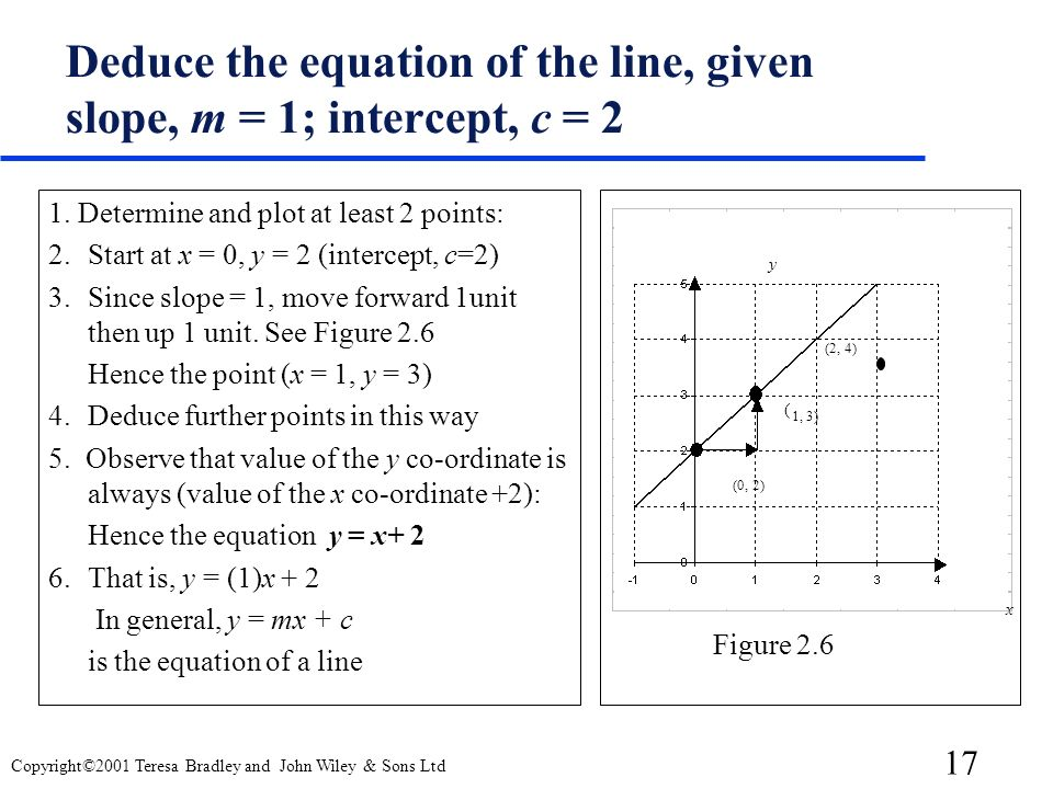 Deduce the equation of the line, given slope, m = 1; intercept, c = 2