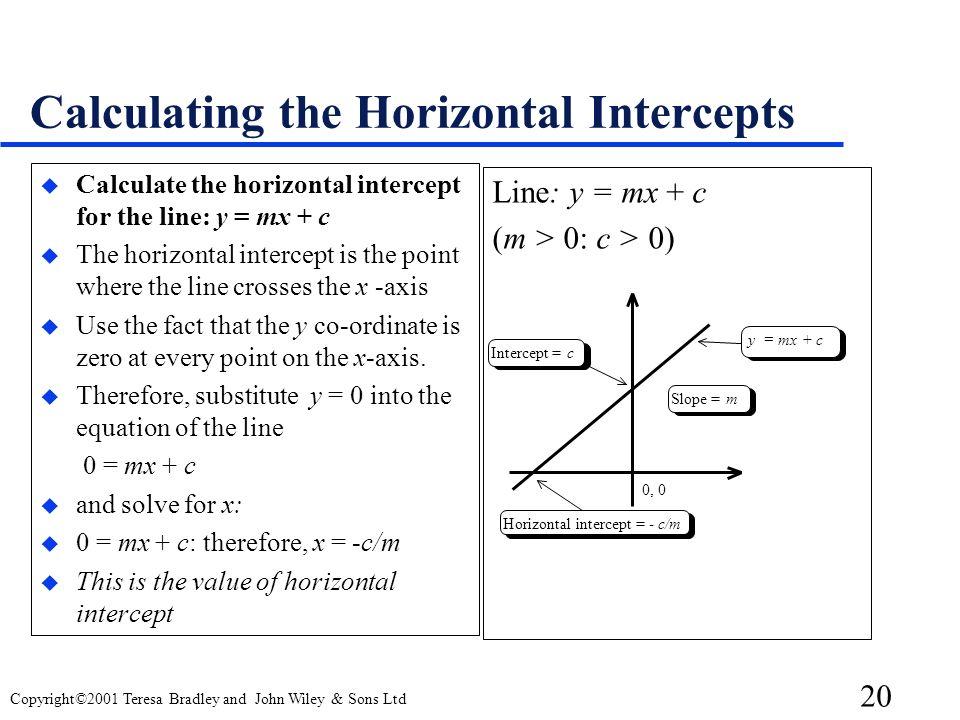 Calculating the Horizontal Intercepts