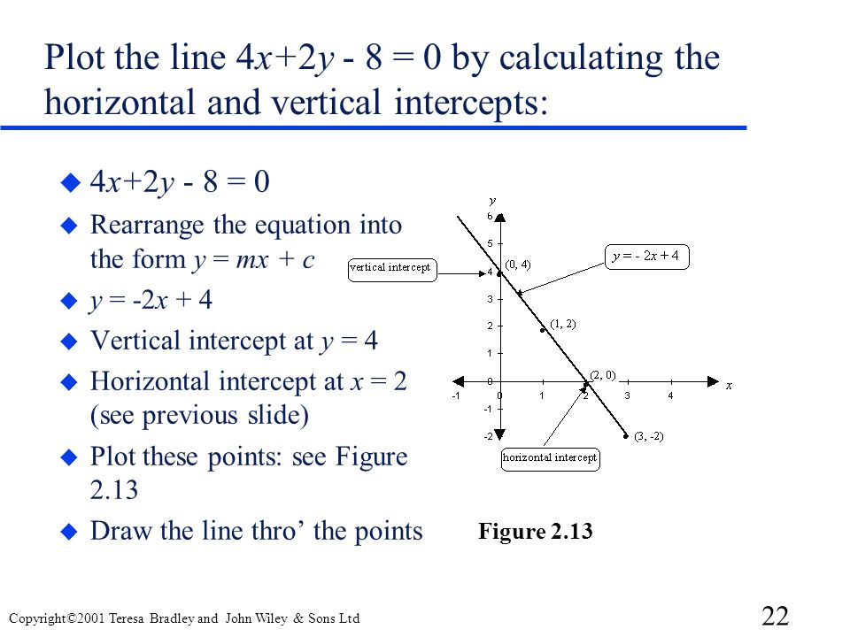 Plot the line 4x+2y - 8 = 0 by calculating the horizontal and vertical intercepts: