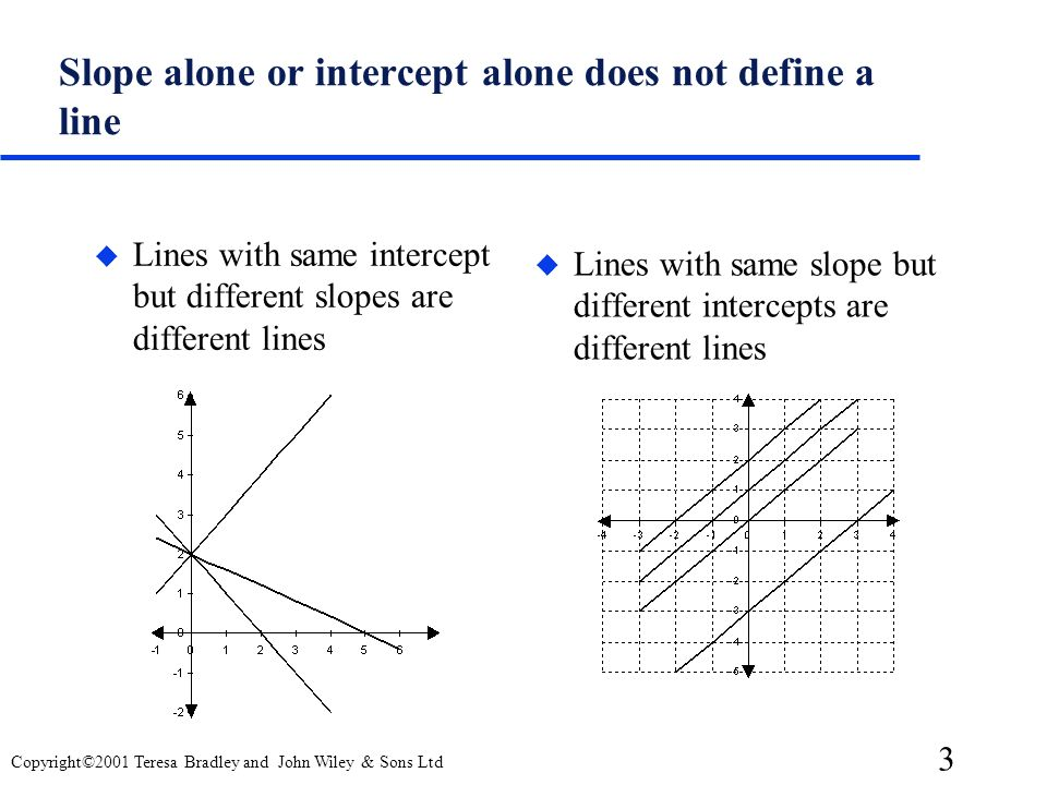 Slope alone or intercept alone does not define a line