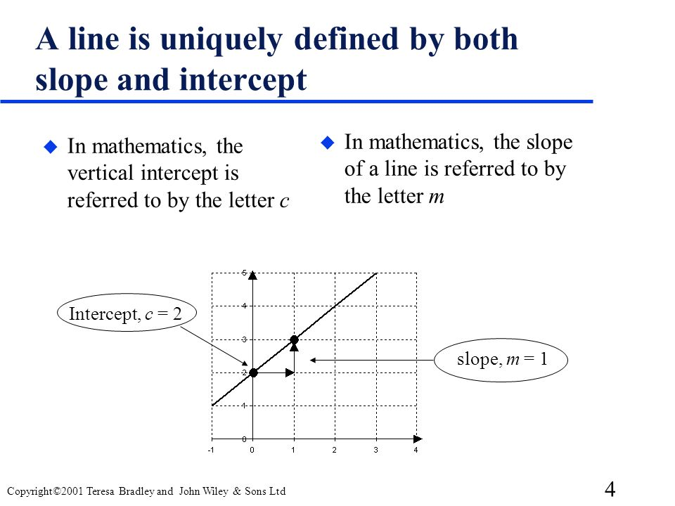 A line is uniquely defined by both slope and intercept