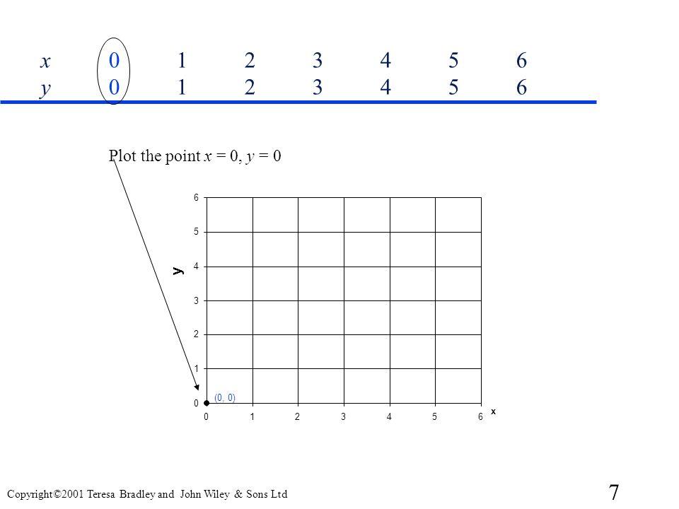 x 0 1 2 3 4 5 6 y 0 1 2 3 4 5 6 1 2 3 4 5 6 x y (0, 0) Plot the point x = 0, y = 0