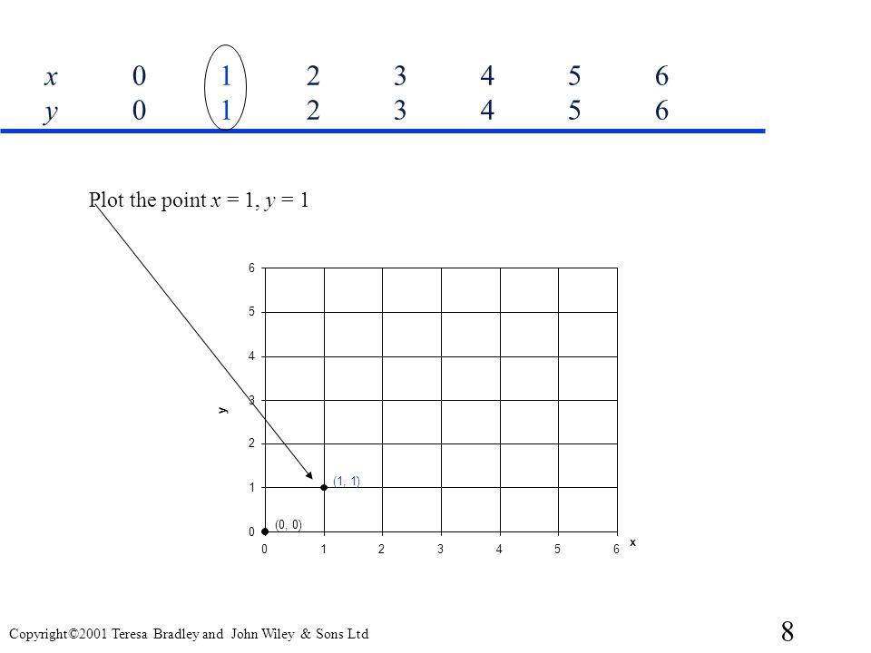 x 0 1 2 3 4 5 6 y 0 1 2 3 4 5 6 Plot the point x = 1, y = 1. 6. 5. 4. 3. y. 2. (1, 1) 1. (0, 0)