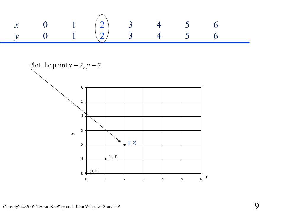 x 0 1 2 3 4 5 6 y 0 1 2 3 4 5 6 Plot the point x = 2, y = 2. 6. 5. 4. 3. y. (2, 2) 2. (1, 1)
