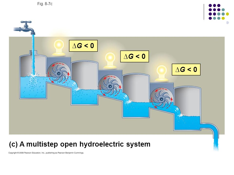 (c) A multistep open hydroelectric system