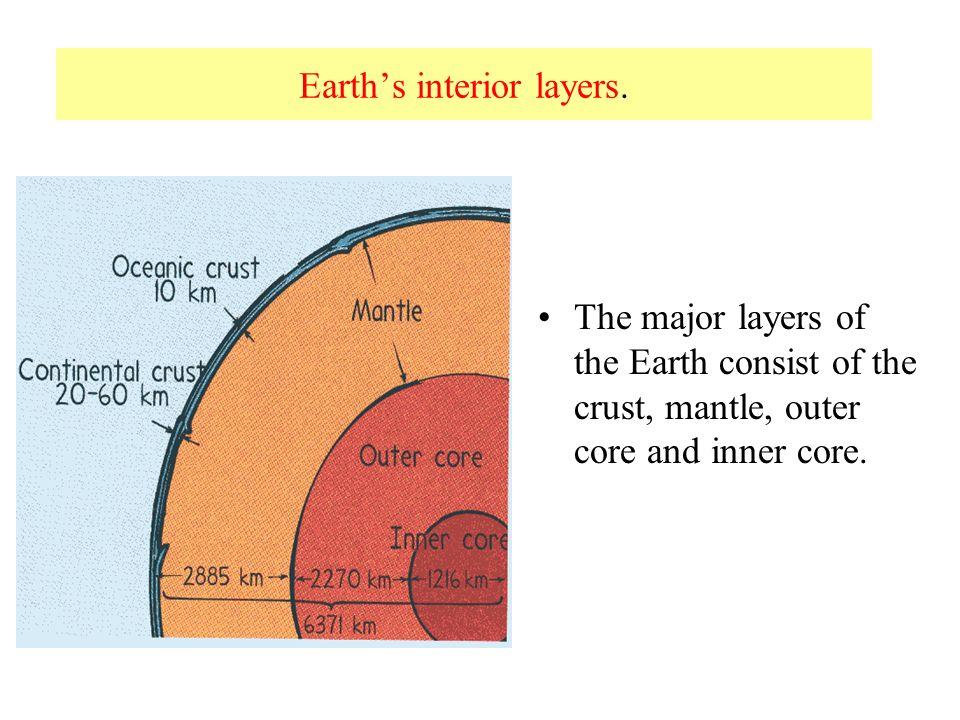 Earth's interior layers.