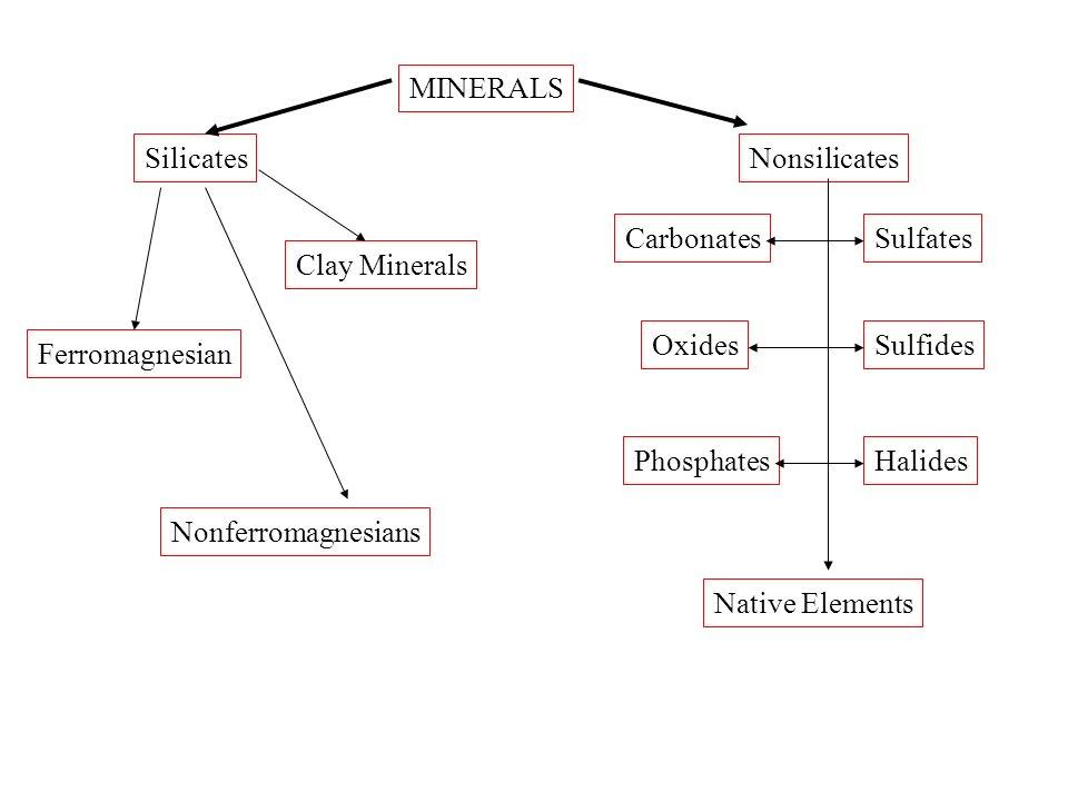 MINERALS Silicates. Nonsilicates. Carbonates. Sulfates. Clay Minerals. Oxides. Sulfides. Ferromagnesian.