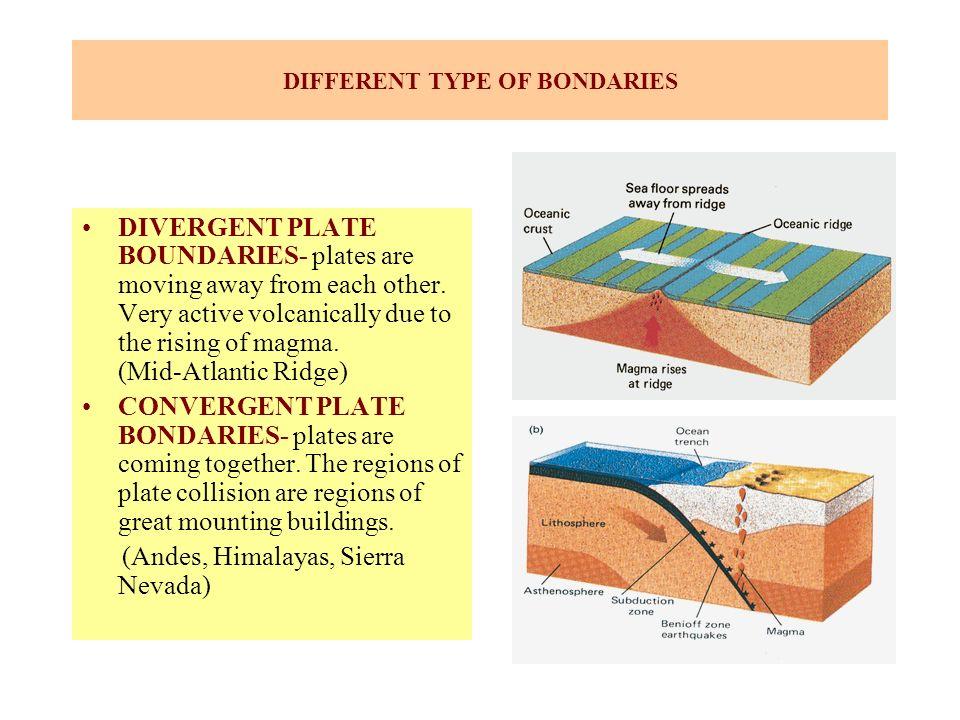 DIFFERENT TYPE OF BONDARIES